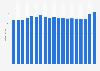 Umsatz der Dauerbackwarenindustrie in der Schweiz bis 2018