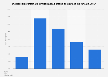 Internet download speed distribution among French enterprises 2016
