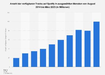 Anzahl der verfügbaren Songs auf Spotify bis 2015