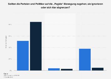 Umfrage zum Verhalten von Parteien und Politikern gegenüber Pegida 2015
