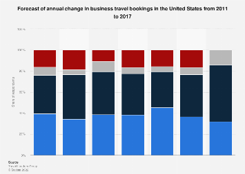 Forecast of change in business travel bookings in the U.S. 2011-2017