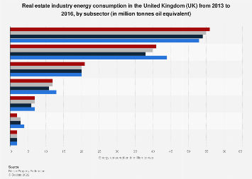 Total energy consumption of the real estate industry UK 2013-2016, by subsector