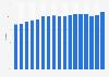 Absatzanteil von Importware am Schweizer Dauerbackwarenmarkt bis 2017