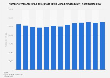 Number of manufacturing enterprises in the United Kingdom (UK) 2008-2015