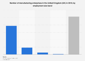 Manufacturing enterprises in the United Kingdom (UK) 2015, by employment size band