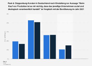 Soziale und ökologische Verantwortung als Kaufkriterium bei Peek & Cloppenburg-Kunden
