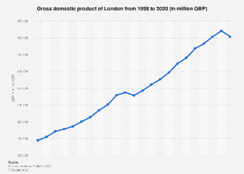 GVA of London (UK) 2000 to 2016
