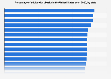 Obesity adults U S  by state 2018 | Statista