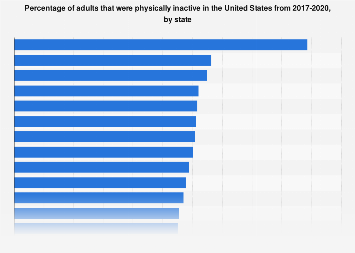 Percentage of physically inactive U.S. adults by state 2017