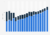 Gasheizungen - Absatz in Deutschland bis 2018
