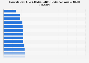 Rate of Salmonella among U.S. adults by state 2017
