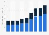 Anzahl der Ausfuhrbescheinigungen aus Deutschland in die Schweiz bis 2014