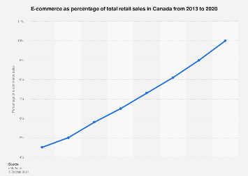 Canada: e-commerce share of retail sales 2020 | Statista