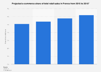 Forecasted e-commerce share of retail sales in France 2015-2018