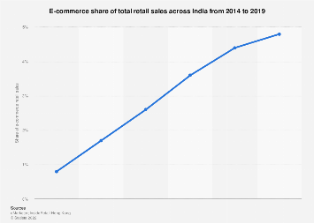 India: e-commerce share of retail sales 2014-2019
