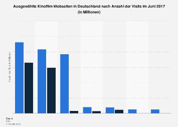 Meistbesuchte Websites Deutschland