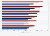 Jahresgehälter von Fach- und Führungskräften in der IT 2014 (nach Berufserfahrung)