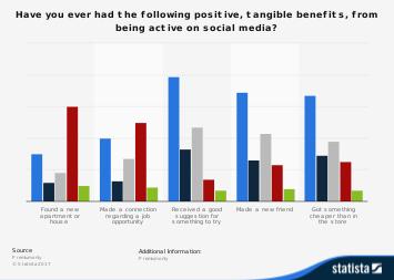 U.S. tangible social media benefits 2017