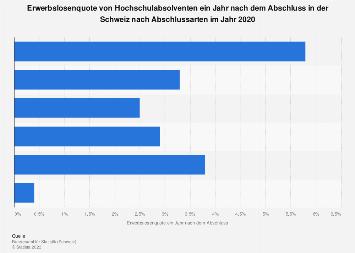 Erwerbslosenquote von Hochschulabsolventen in der Schweiz nach Abschlussarten 2015