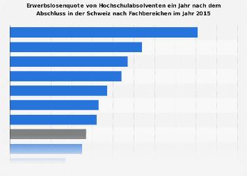 Erwerbslosenquote von Hochschulabsolventen in der Schweiz nach Fachbereichen 2015