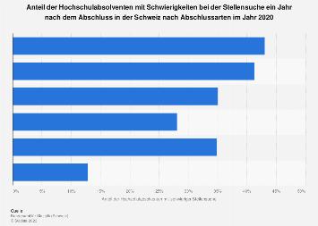 Hochschulabsolventen mit schwerer Stellensuche in der Schweiz nach Abschlussarten '17