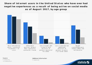 U.S. negative social media experiences 2017, by age group