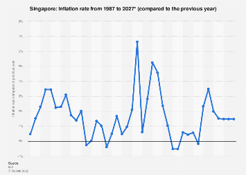Inflation rate in Singapore 2022