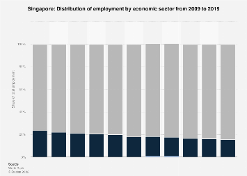 Employment by economic sector in Singapore 2015