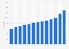 AutoZone's net sales 2010-2018