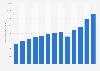 AutoZone's operating profit 2010-2018