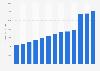 AutoZone's total assets 2010-2018