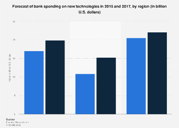 Forecast of bank spending on new technologies 2015-2017, by region