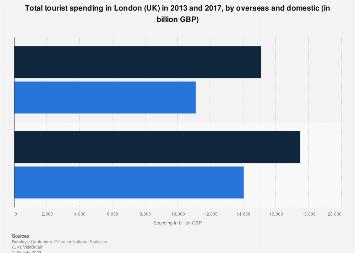 Forecast: Tourist spending in London (UK) 2013 vs. 2017