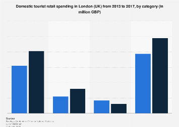 Domestic tourist retail spending in London (UK) 2013-2017, by category