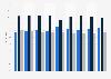 Umfrage zu Markenbewusstsein vs. Preisbewusstsein bei Rasurprodukten bis 2018