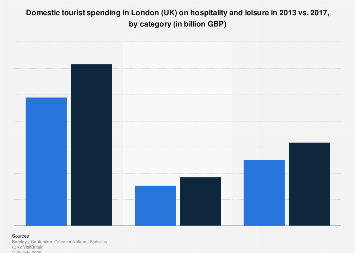 Domestic tourist leisure spending in London (UK) 2013-2017, by category