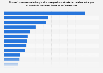 Leading retailers where U.S. consumers bought skin care products in 2016
