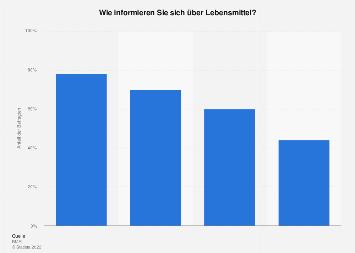 Informationsquellen für Lebensmittel in Deutschland 2018