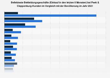Umfrage unter Peek & Cloppenburg-Kunden zu den beliebtesten Bekleidungsgeschäften