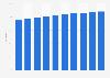 Argentina: internet user penetration 2015-2021