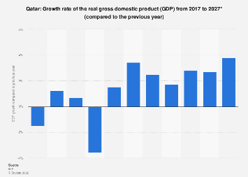 Gross domestic product (GDP) growth rate in Qatar 2022*