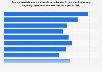 Average household weekly household goods expenditure England (UK) 2017 by region