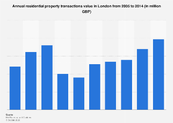 London: annual residential property transactions value from 2005 to 2014