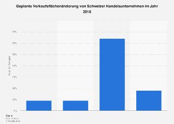 Schweizer Handelsunternehmen zur geplanten Verkaufsflächenänderung 2018