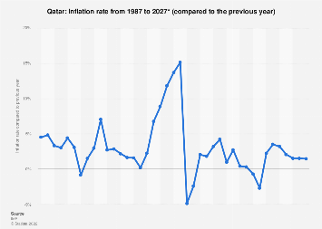 Inflation rate in Qatar 2022