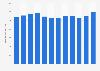 Beitragseinnahmen der HDI bis 2018