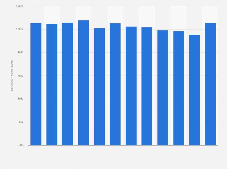 Hdi Schaden Kosten Quote Bis 2018 Statista