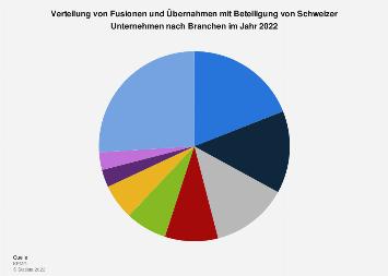 Verteilung von Fusionen und Übernahmen mit Schweizer Beteiligung nach Branchen 2018