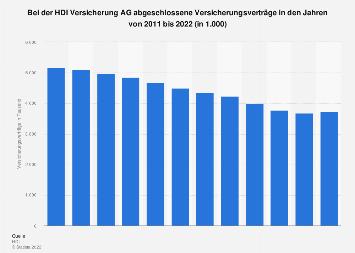 Bei der HDI abgeschlossene Versicherungsverträge bis 2017