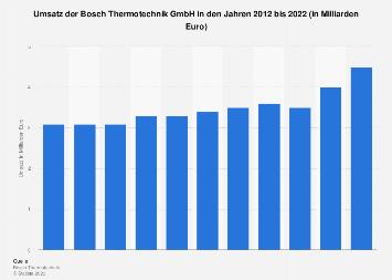Bosch Thermotechnik - Umsatz bis 2018